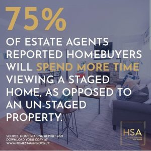 """A graphic from the Home Staging Association which reads """"75% of estate agents reported homebuyers will spend more time viewing a staged home, as opposed to an unstaged property."""""""